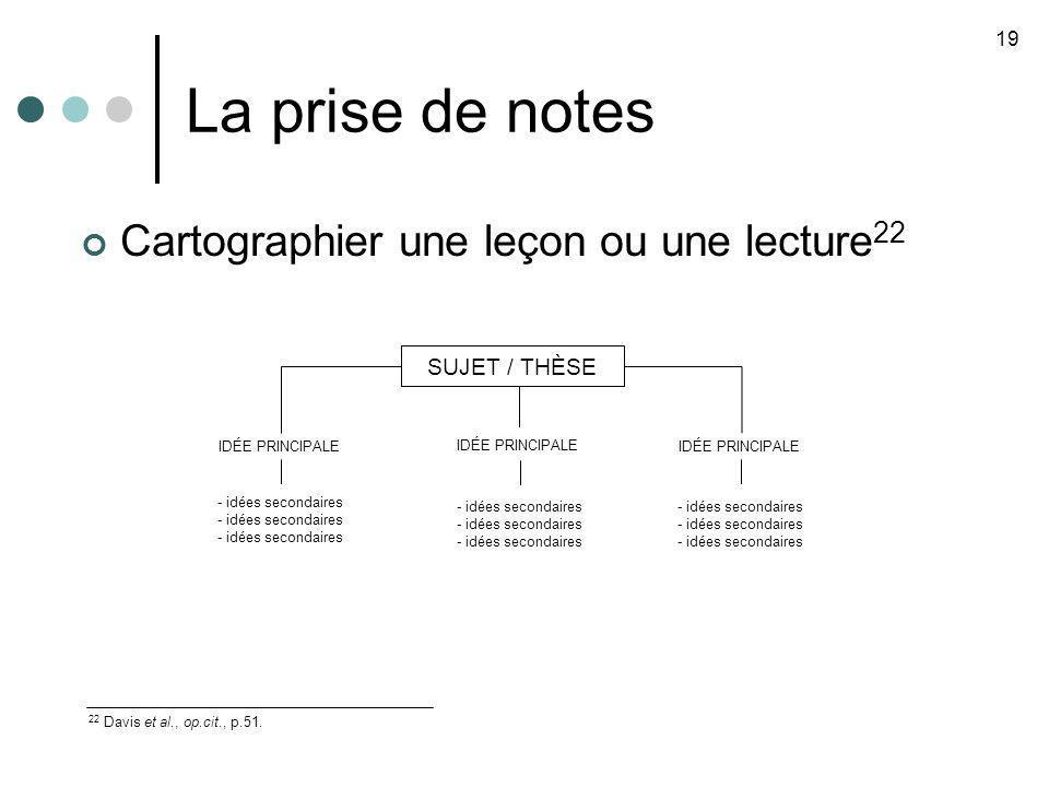 La prise de notes Cartographier une leçon ou une lecture22