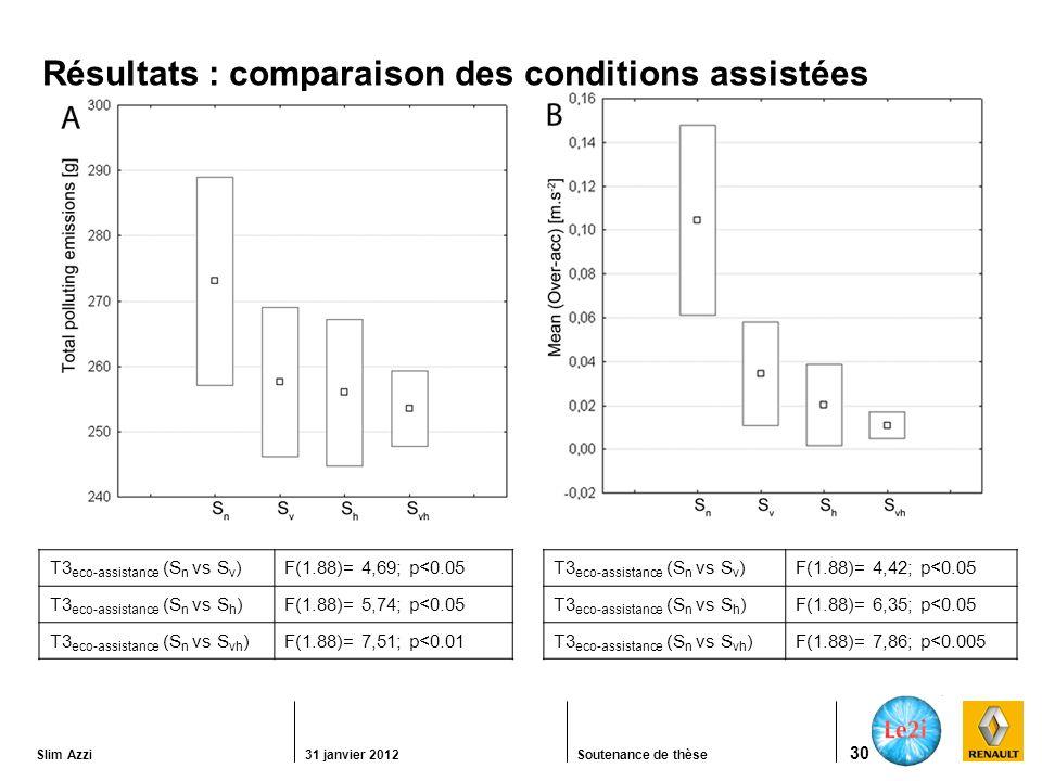 Résultats : comparaison des conditions assistées