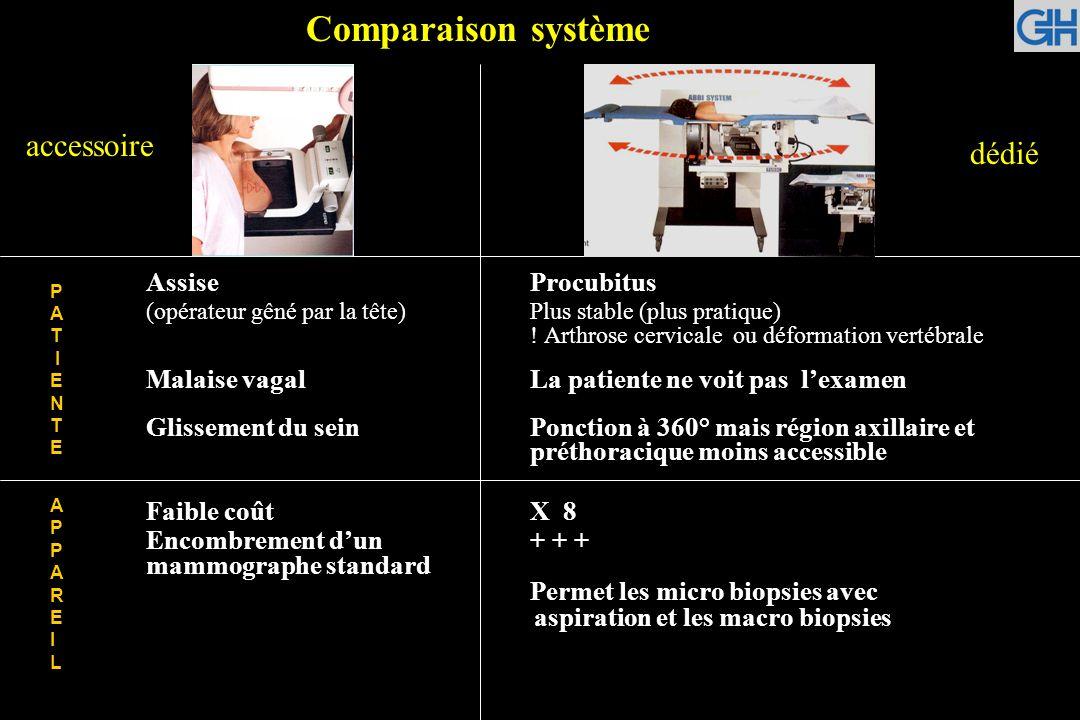 Comparaison système accessoire dédié