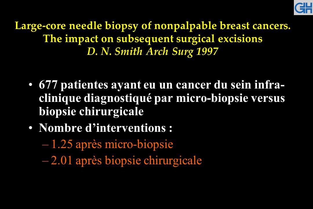 Nombre d'interventions : 1.25 après micro-biopsie