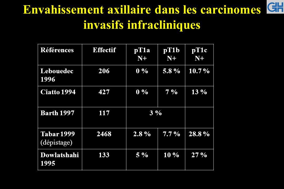 Envahissement axillaire dans les carcinomes invasifs infracliniques