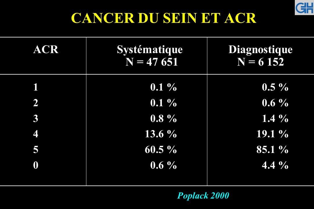 CANCER DU SEIN ET ACR ACR Systématique Diagnostique N = 47 651 N = 6 152. 1 0.1 % 0.5 %