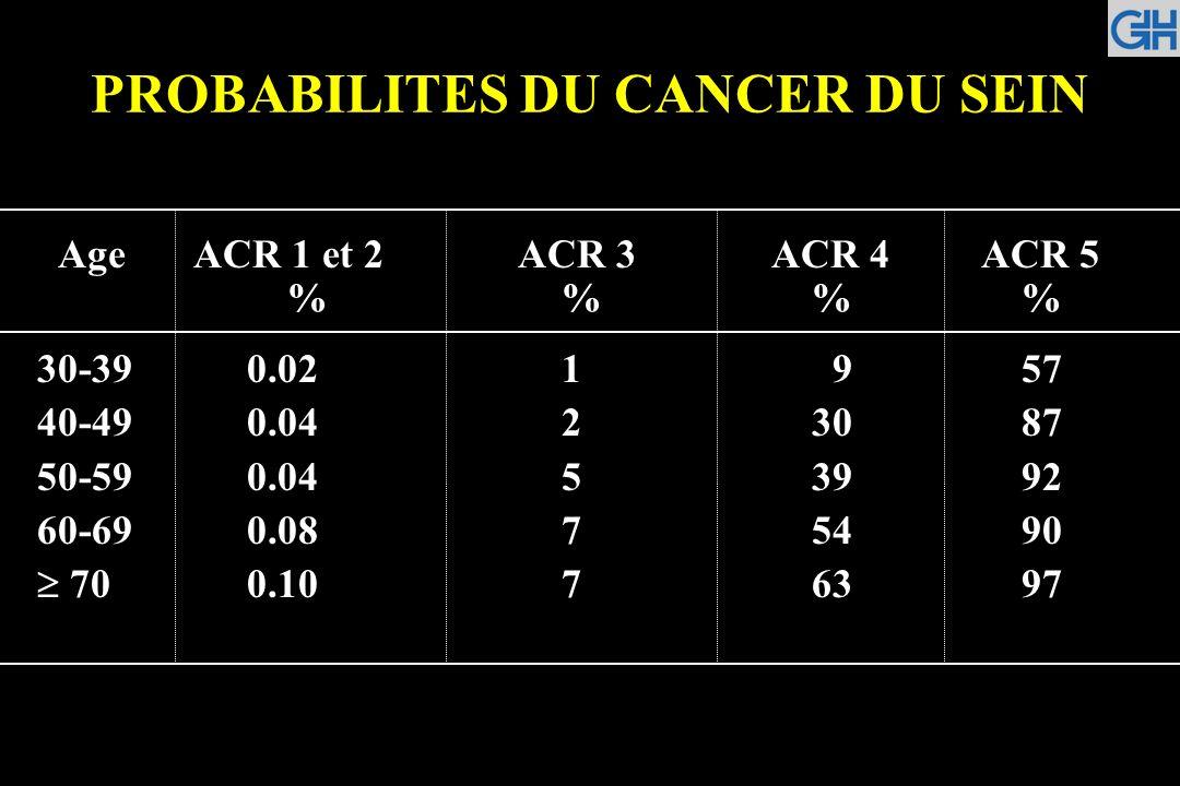 PROBABILITES DU CANCER DU SEIN