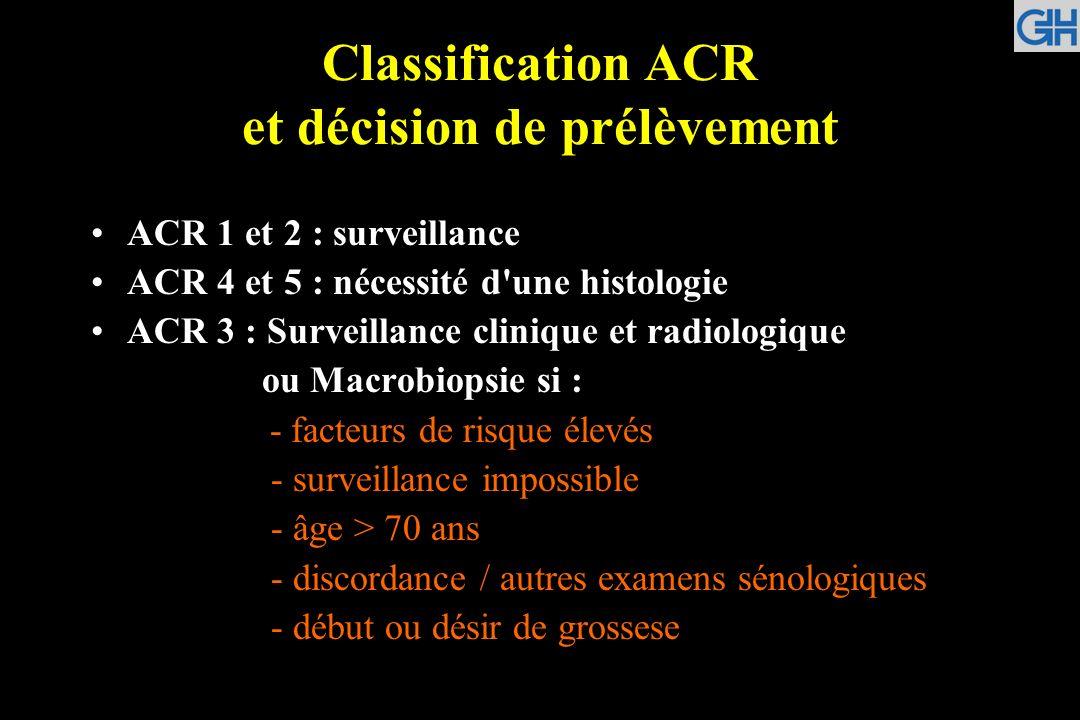Classification ACR et décision de prélèvement