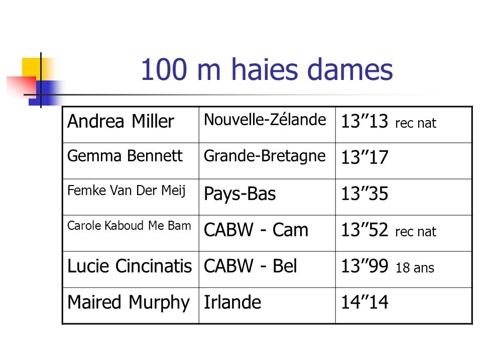100 m haies dames Andrea Miller 13''13 rec nat 13''17 Pays-Bas 13''35