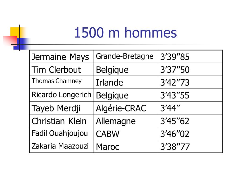 1500 m hommes Jermaine Mays 3'39''85 Tim Clerbout Belgique 3'37''50