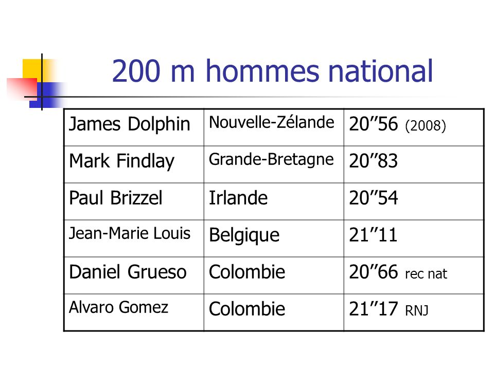 200 m hommes national James Dolphin 20''56 (2008) Mark Findlay 20''83