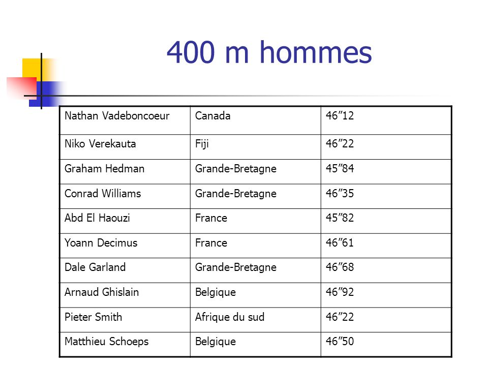 400 m hommes Nathan Vadeboncoeur Canada 46''12 Niko Verekauta Fiji