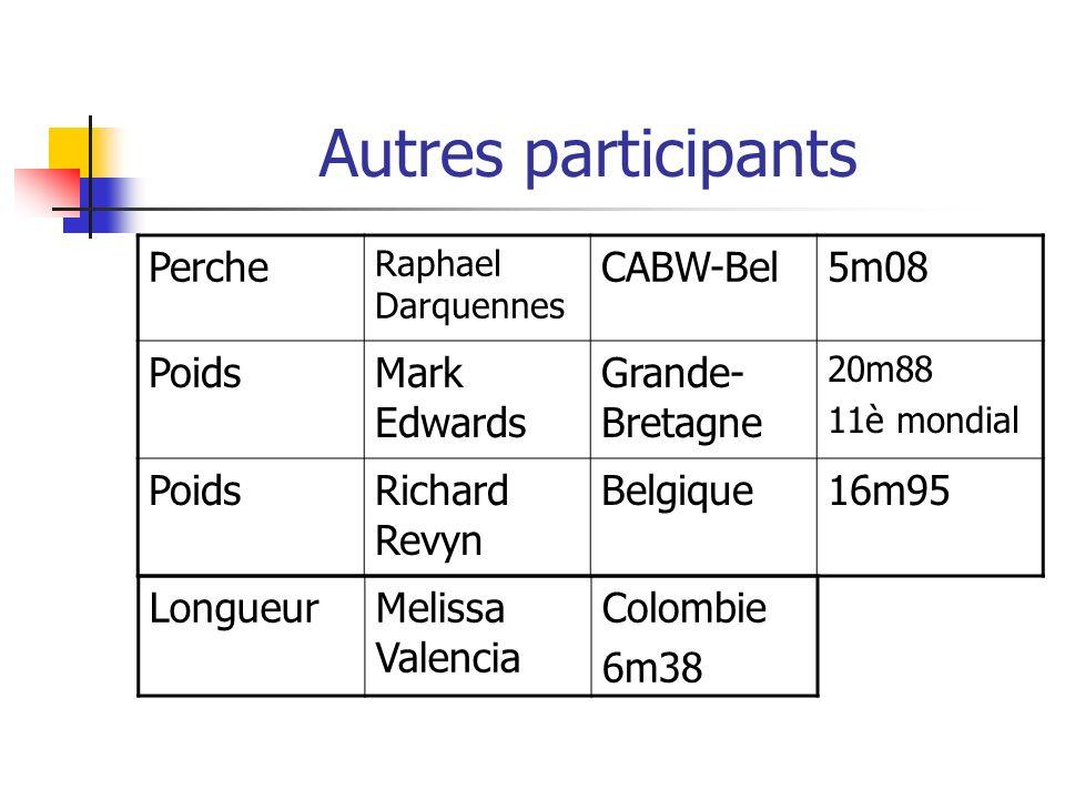 Autres participants Perche CABW-Bel 5m08 Poids Mark Edwards