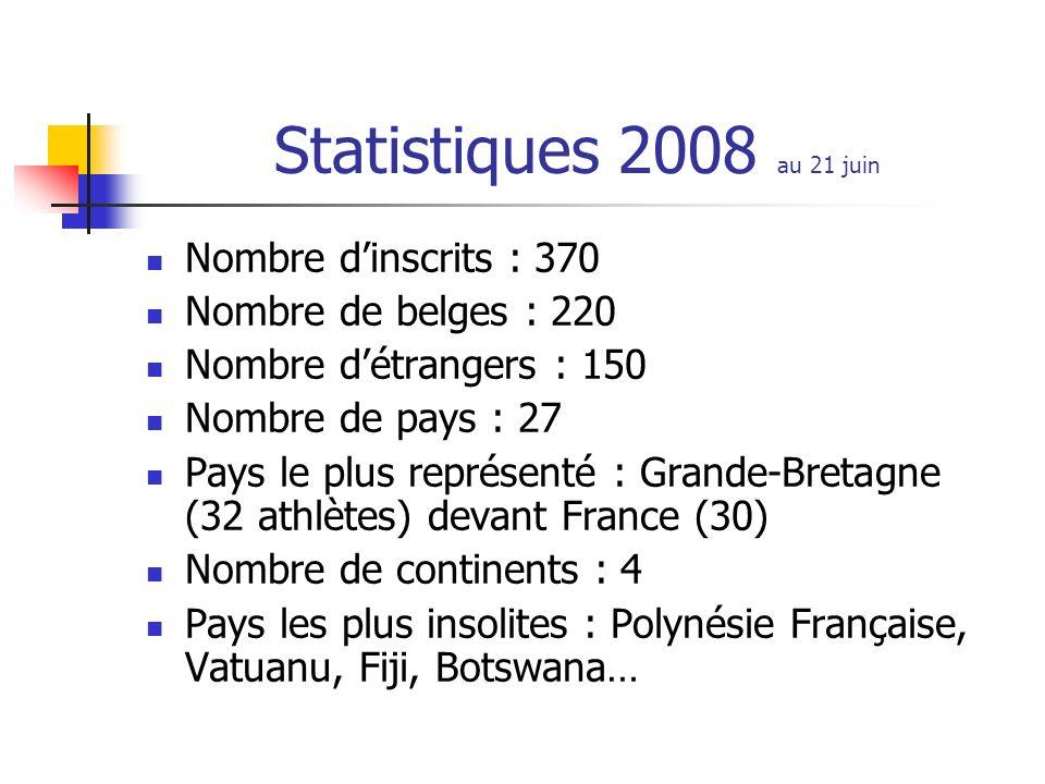 Statistiques 2008 au 21 juin Nombre d'inscrits : 370