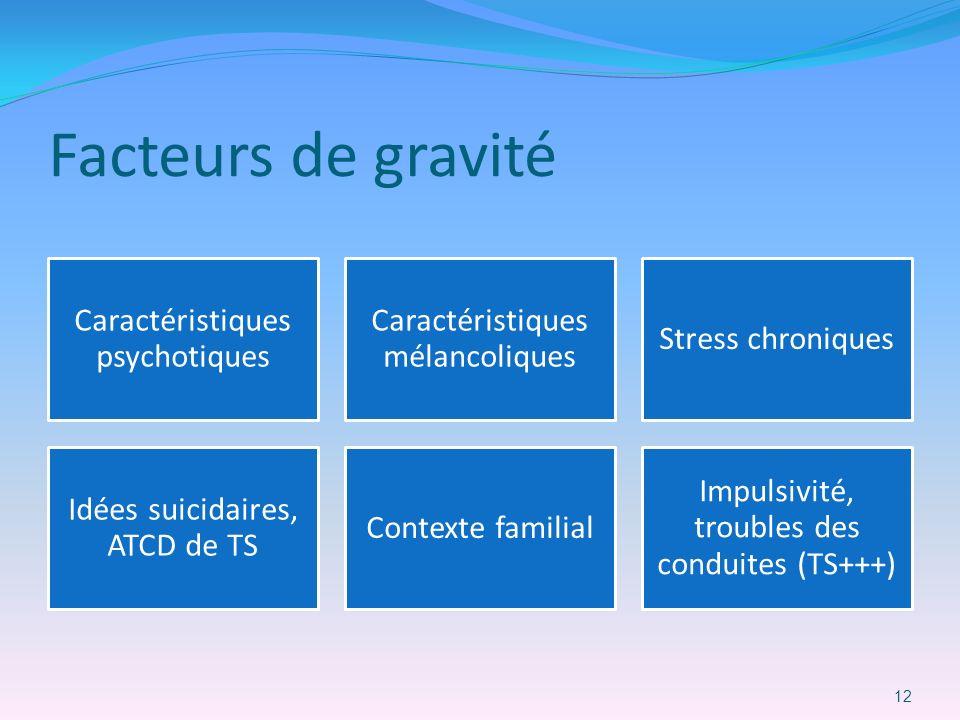 Facteurs de gravité Caractéristiques psychotiques