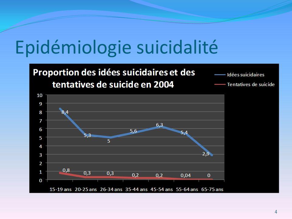 Epidémiologie suicidalité