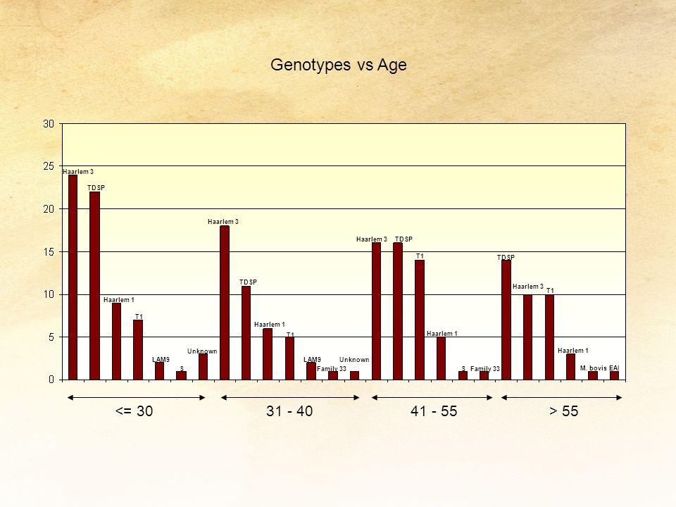 Genotypes vs Age <= 30 31 - 40 41 - 55 > 55 Haarlem 3 TDSP
