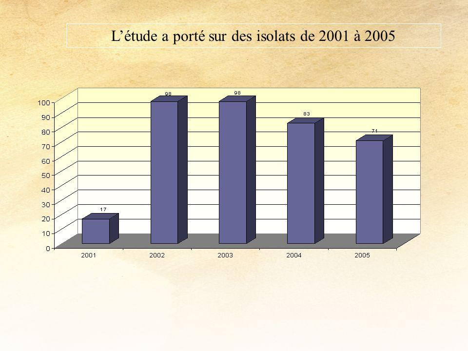 L'étude a porté sur des isolats de 2001 à 2005