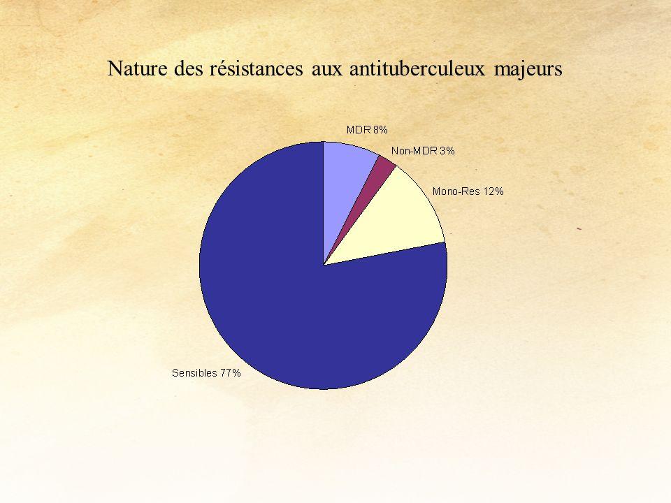 Nature des résistances aux antituberculeux majeurs