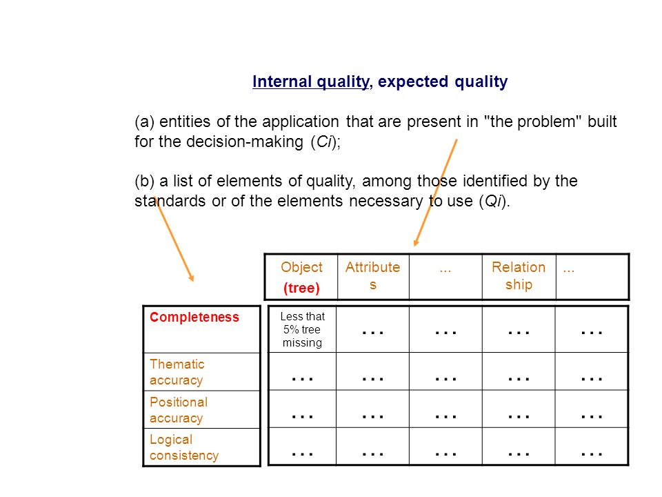 Internal quality, expected quality