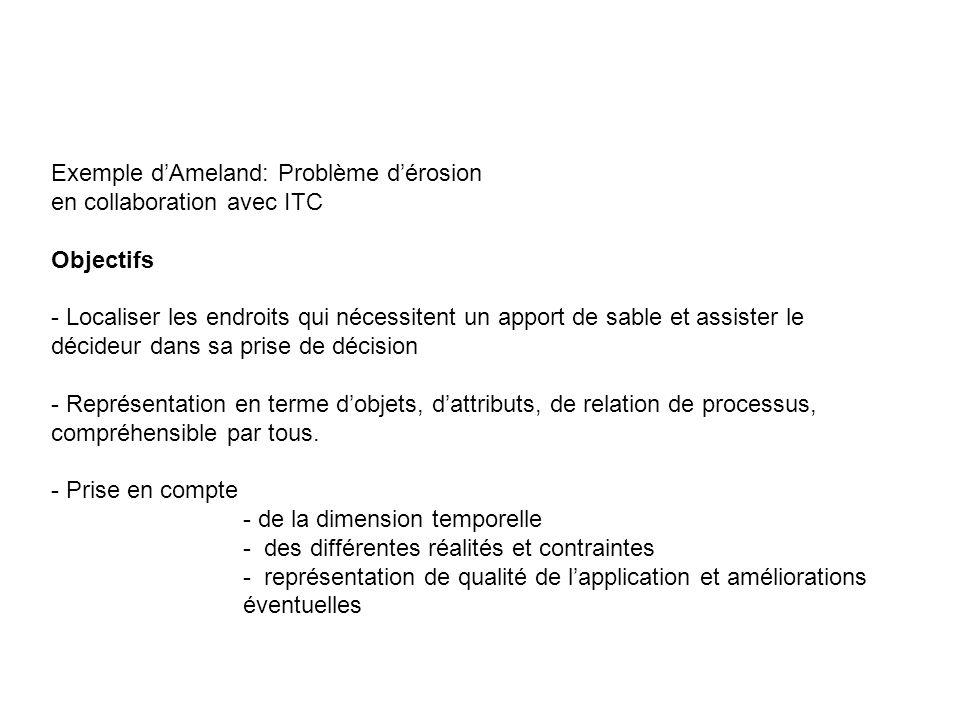Exemple d'Ameland: Problème d'érosion