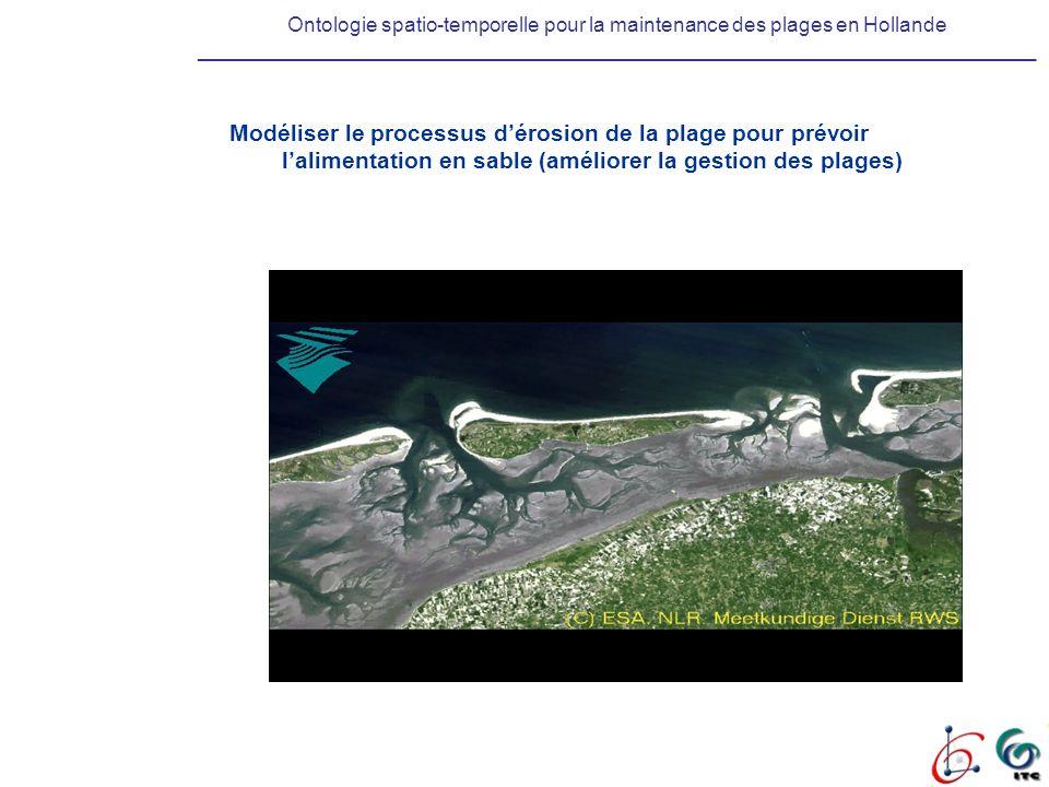 Ontologie spatio-temporelle pour la maintenance des plages en Hollande