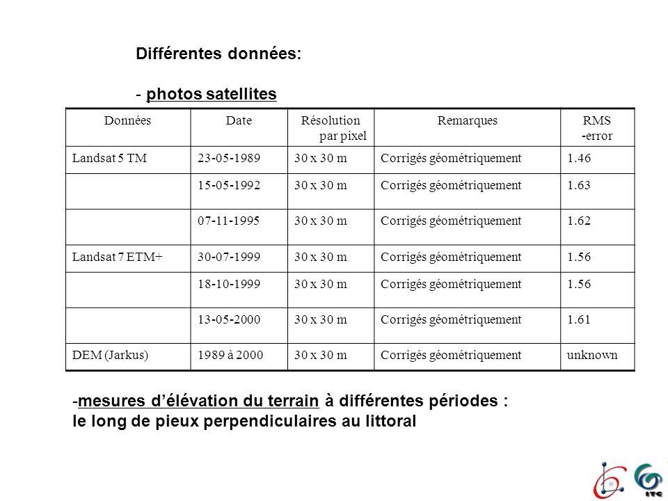 mesures d'élévation du terrain à différentes périodes :
