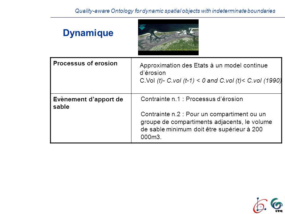 Dynamique Processus of erosion Evènement d'apport de sable