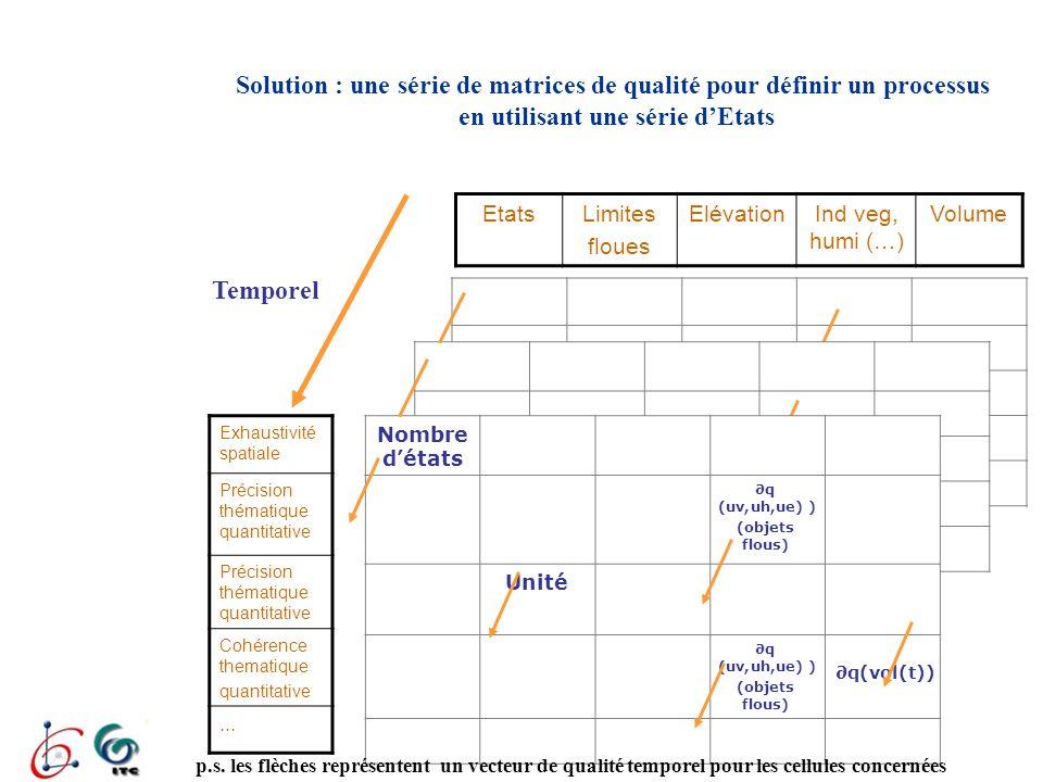 Solution : une série de matrices de qualité pour définir un processus