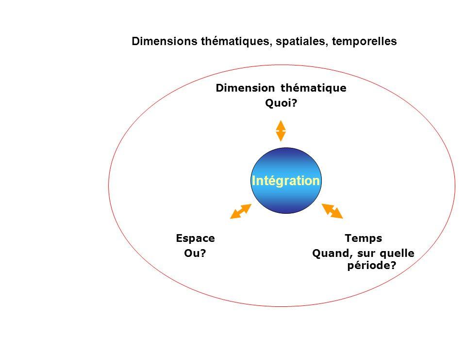 Intégration Dimensions thématiques, spatiales, temporelles