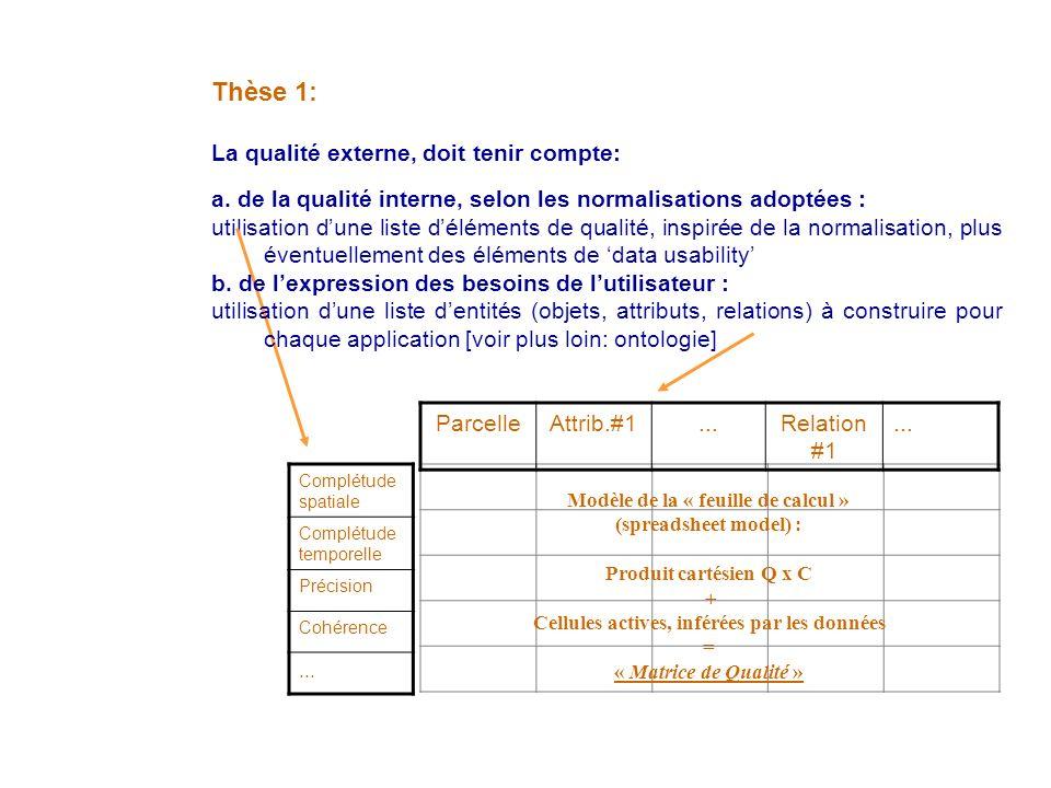 Thèse 1: La qualité externe, doit tenir compte: