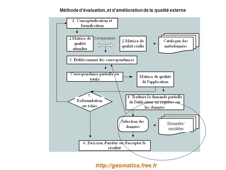 Méthode d'évaluation, et d'amélioration de la qualité externe