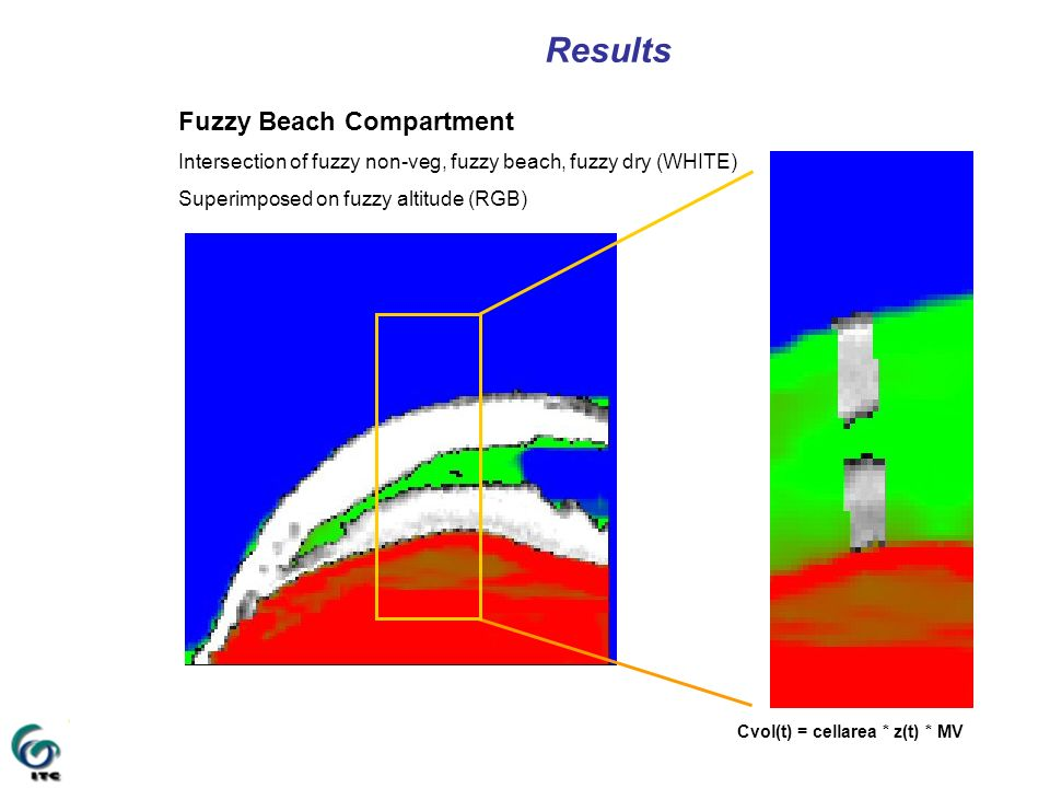 Results Fuzzy Beach Compartment