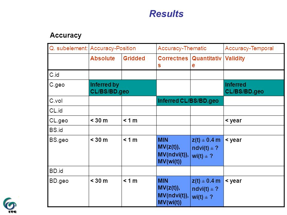 Results Accuracy Q. subelement: Accuracy-Position Accuracy-Thematic