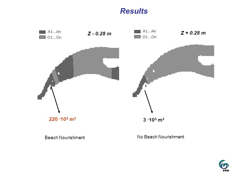 Results Z - 0.28 m Z + 0.28 m 220 ·103 m3 3 ·103 m3 Beach Nourishment