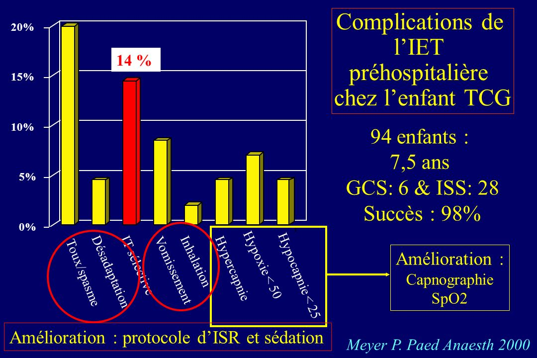 Complications de l'IET préhospitalière chez l'enfant TCG