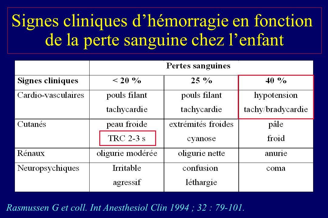 Signes cliniques d'hémorragie en fonction de la perte sanguine chez l'enfant