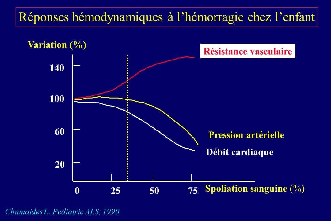 Réponses hémodynamiques à l'hémorragie chez l'enfant