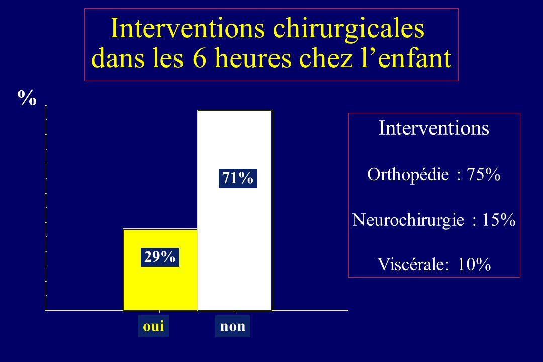 Interventions chirurgicales dans les 6 heures chez l'enfant