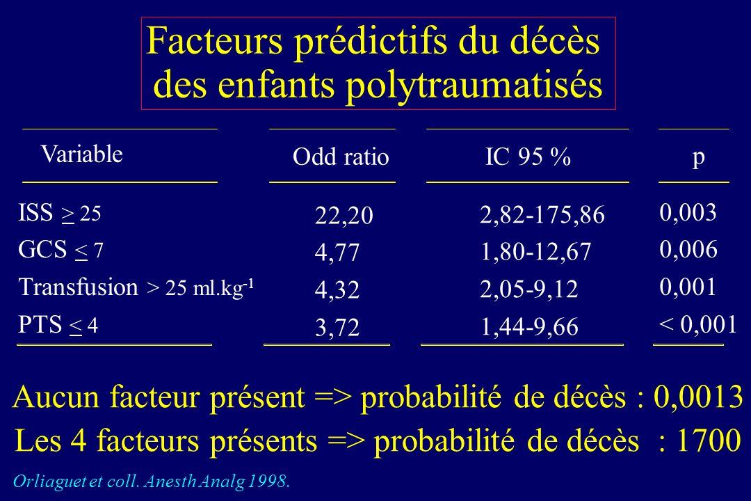 Facteurs prédictifs du décès des enfants polytraumatisés