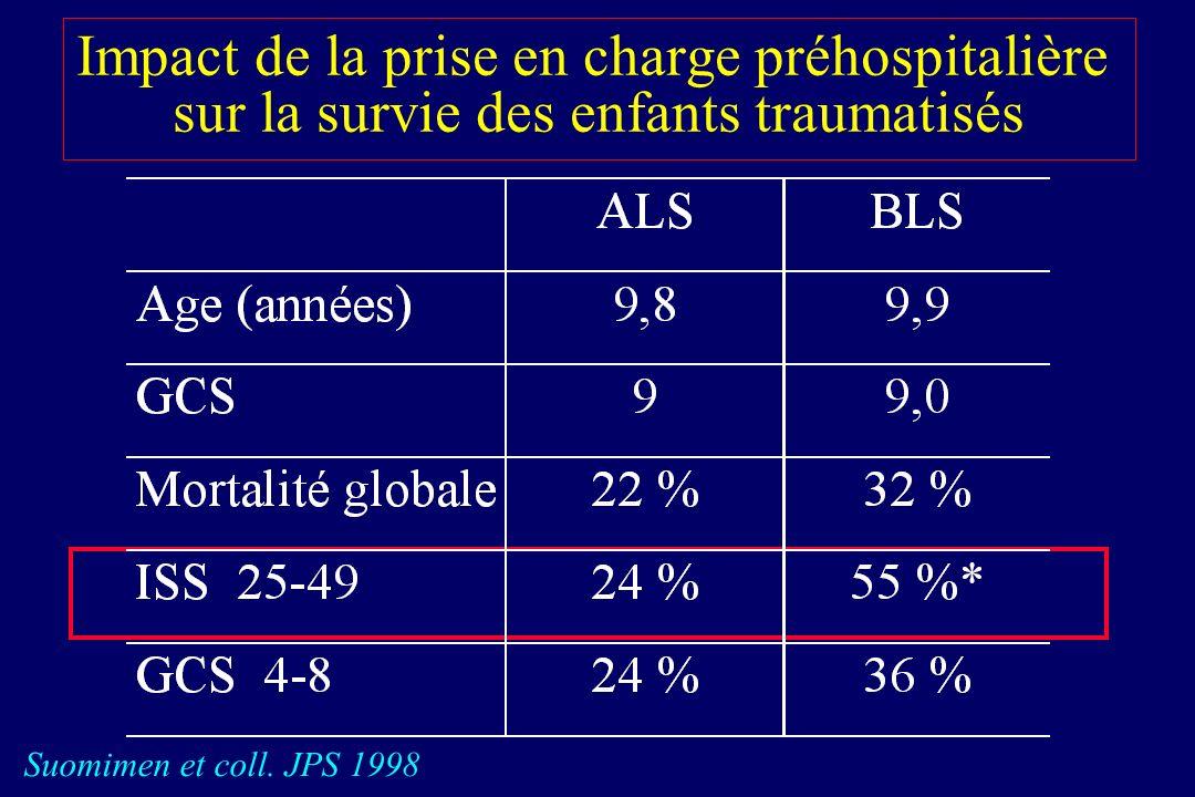 Impact de la prise en charge préhospitalière sur la survie des enfants traumatisés