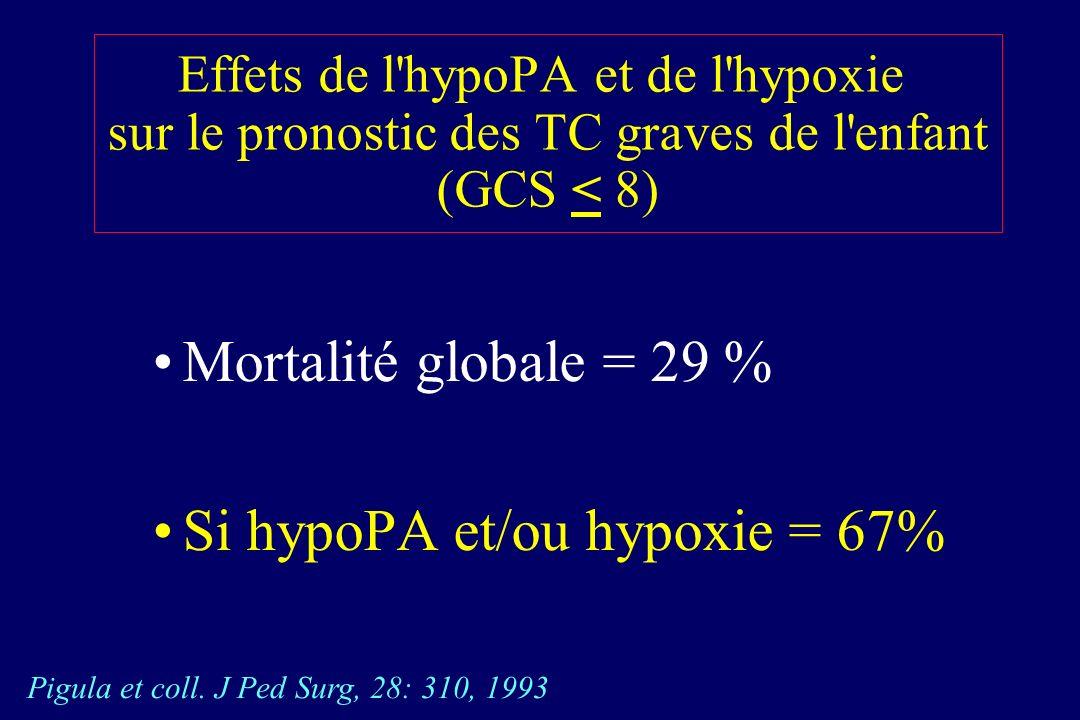 Si hypoPA et/ou hypoxie = 67%