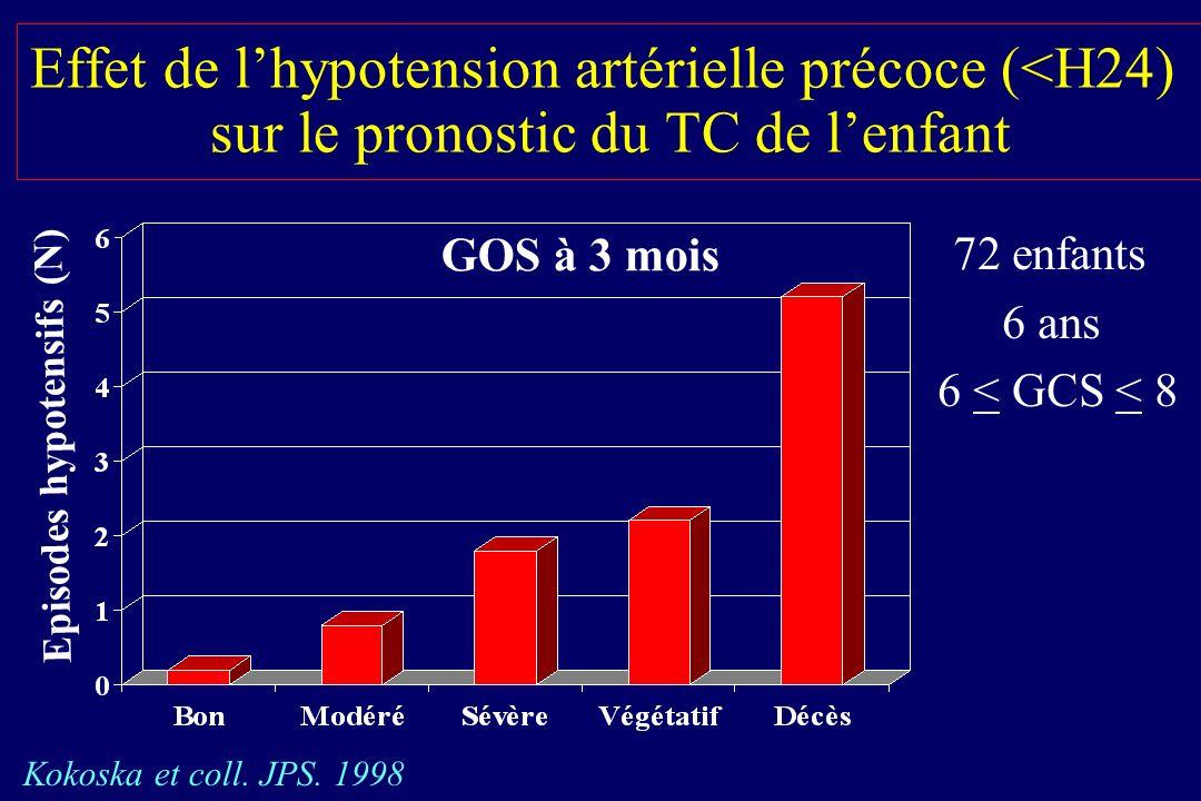 Effet de l'hypotension artérielle précoce (<H24) sur le pronostic du TC de l'enfant