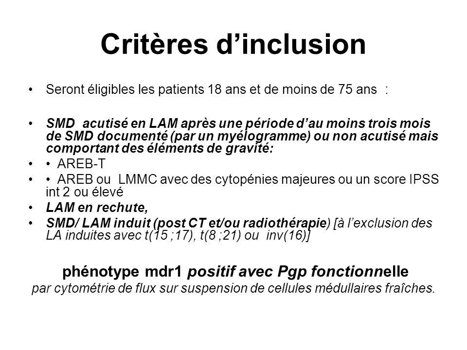 phénotype mdr1 positif avec Pgp fonctionnelle