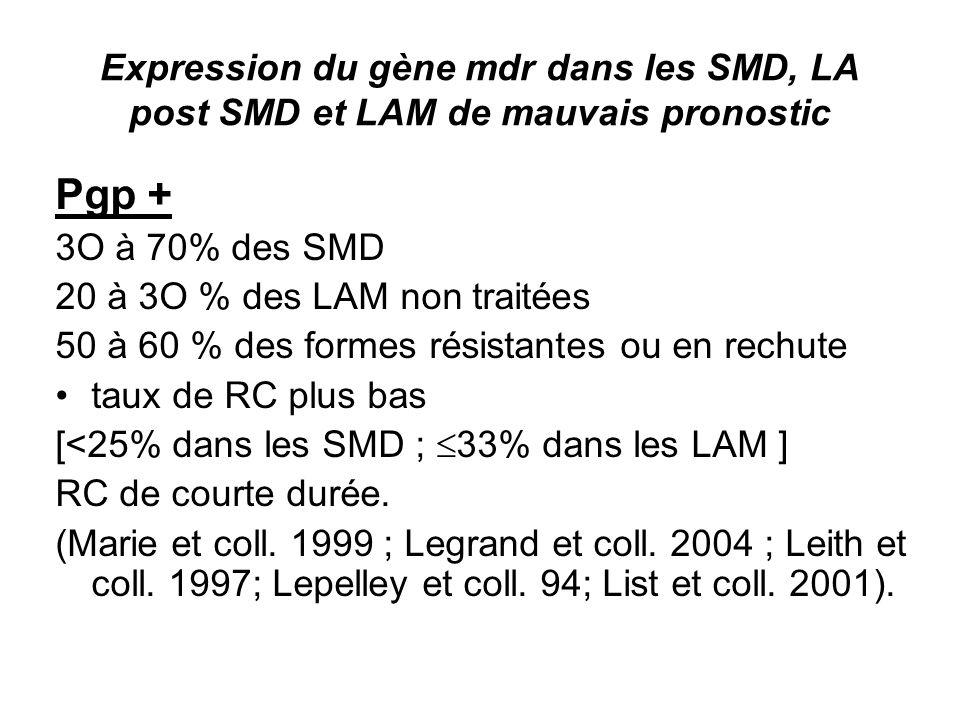 Expression du gène mdr dans les SMD, LA post SMD et LAM de mauvais pronostic
