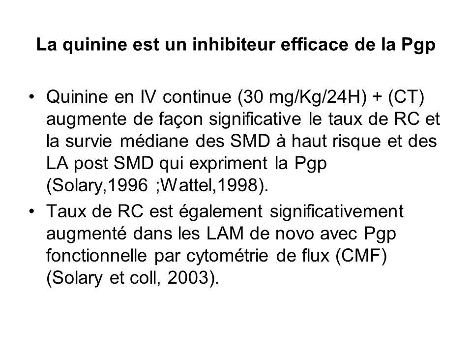 La quinine est un inhibiteur efficace de la Pgp