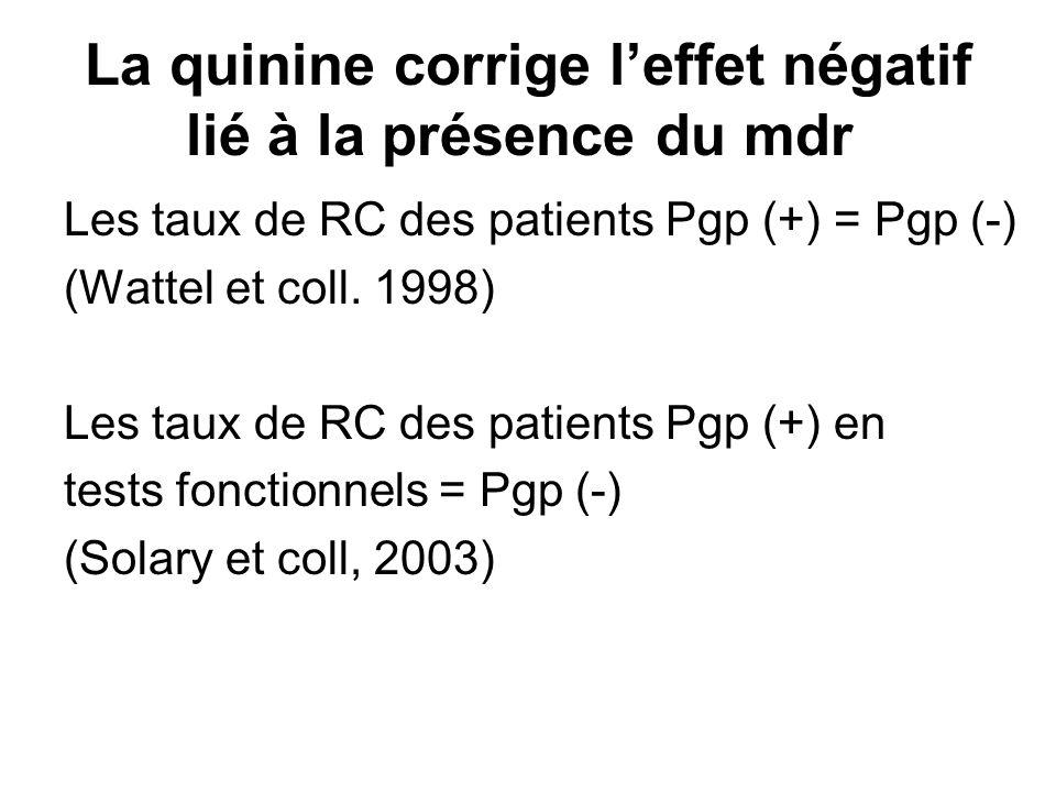 La quinine corrige l'effet négatif lié à la présence du mdr