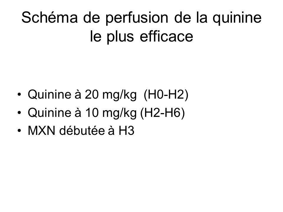 Schéma de perfusion de la quinine le plus efficace