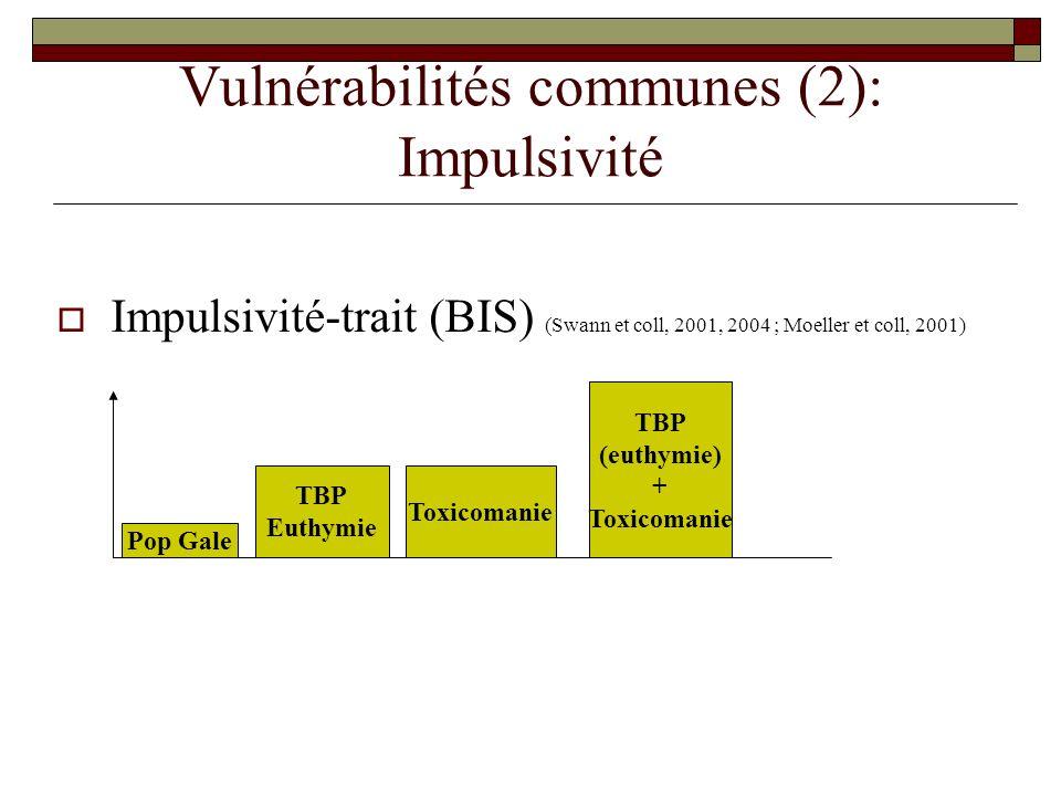 Vulnérabilités communes (2): Impulsivité