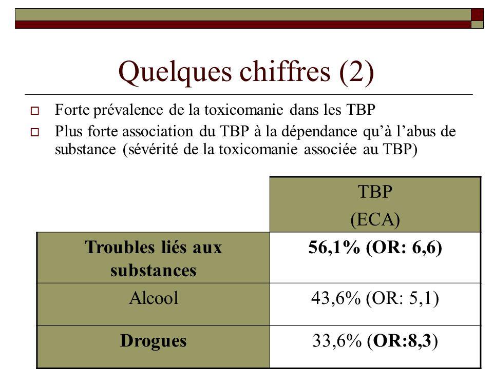 Troubles liés aux substances