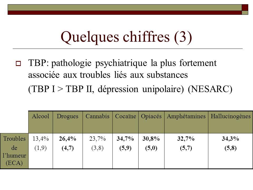 Quelques chiffres (3) TBP: pathologie psychiatrique la plus fortement associée aux troubles liés aux substances.