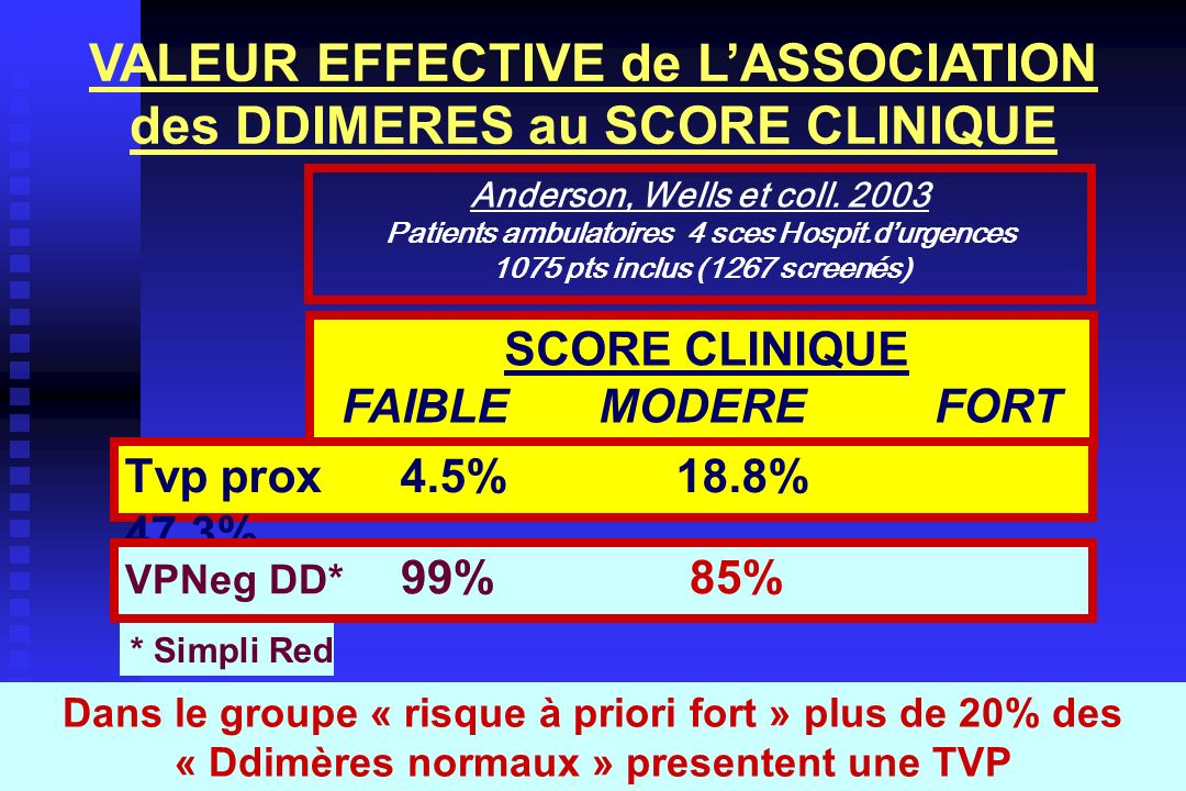 VALEUR EFFECTIVE de L'ASSOCIATION des DDIMERES au SCORE CLINIQUE