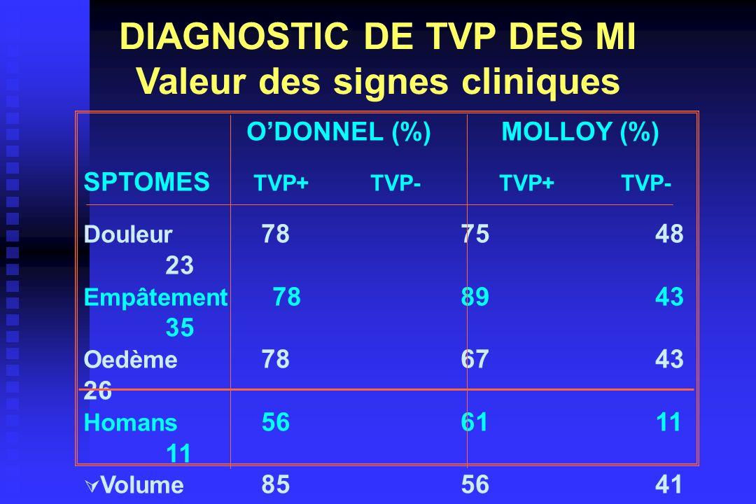 DIAGNOSTIC DE TVP DES MI Valeur des signes cliniques