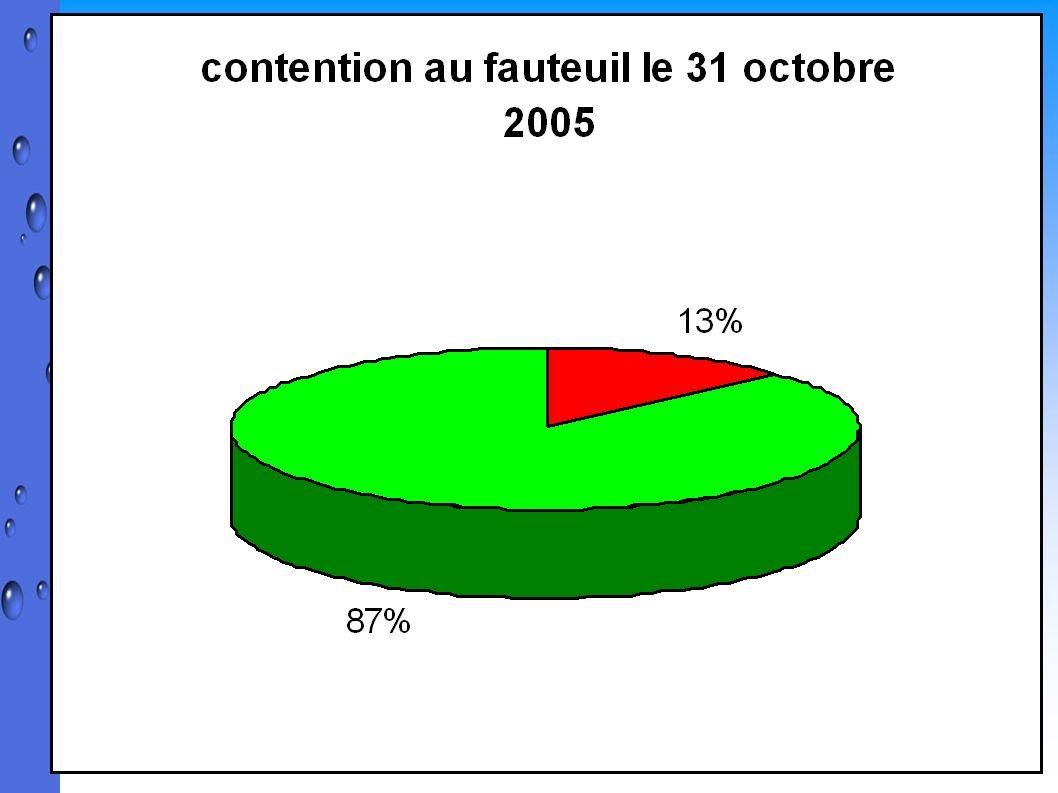 Contention au fauteuil parmi les 66 résidents présents le 31 octobre 2005